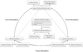 sustainability free full text trans disciplinary education for