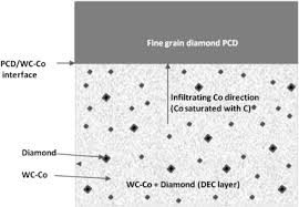 suppression of abnormal grain growth in fine grained