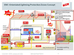 dehn söhne lightning and surge protection according to iec ppt