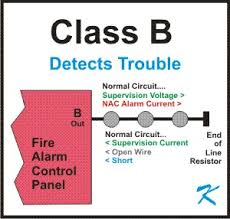 what is class b wiring