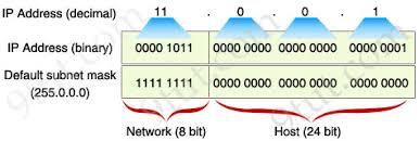 subnetting tutorial ccna ccna training subnetting tutorial subnetting made easy