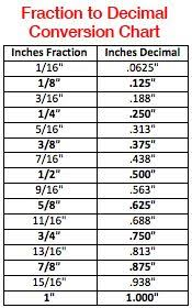 fraction to decimal conversion table math conversion chart fractions and decimals and percents and