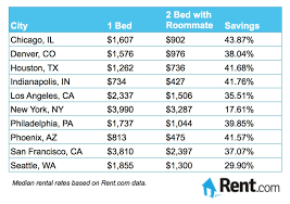 average electric bill for 2 bedroom apartment average electric bill for 1 bedroom apartment free online home