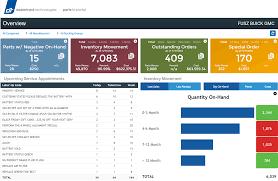 embedded bi and analytics information builders