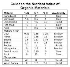 great vegetable garden fertilizer chart vegetable garden
