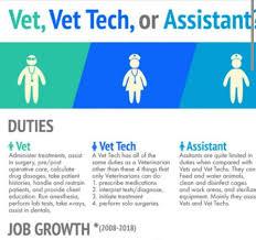 Vet Tech Memes - school for vet tech fieldstation co