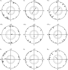 Monochromatic Light Magnetic Compass Orientation In European Robins Is Dependent On