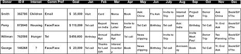 Budget Management Spreadsheet Fundraiser Tracking Spreadsheet Fundraising Event Budget Template