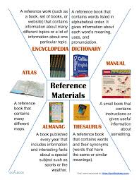 useful synonyms reference materials udl strategies
