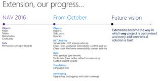 the future of dynamics nav extensions u2013 waldo u0027s blog