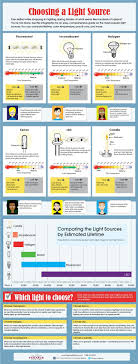 what type of lighting is best for a kitchen how to choose the best light bulb for your lighting 4 how to