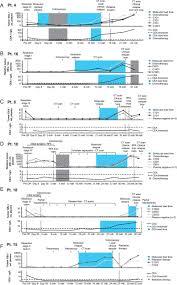 analysis of circulating tumour dna to monitor disease burden