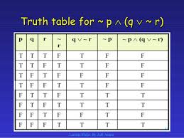 Pq Truth Table Chapter 1 Propositions In Discrete Mathematics