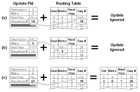 routing table in networking in ad hoc networks of mobile hosts