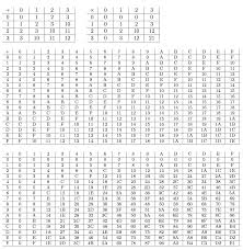 Times Table Worksheets 1 12 Printables 21 To 30 Tables Followersblast Thousands Of Printable
