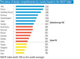 architecture company ranking architecture design ranking 28 images architecture ranking moa