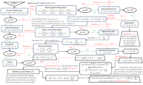 solving up to quartic polynomials by hand flowchart