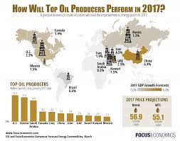 economic outlook for top oil producing countries in 2016 u0026 2017
