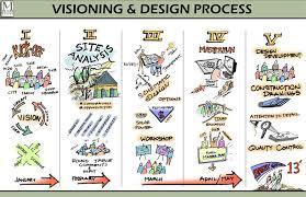 architecture design process ppt home decor xshare us