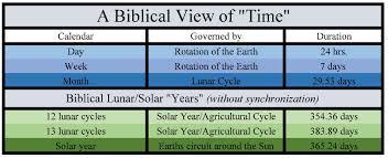 biblical calendar blood moons the biblical context of time william struse