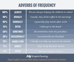 adverbs of frequency myenglishteacher eu