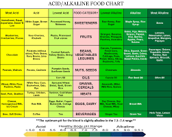 30 alkaline foods to balance your body naturally to fight cancer