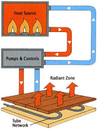 Home Comfort Services Radiant Heat Systems Boston Ma Airco Home Comfort Services