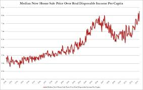 record sale price chart of the day crushed us consumer all high home