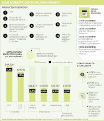 cual fue el aumento en colombia para los pensionados en el 2016 los otros 10 gastos que también se incrementan con el aumento del