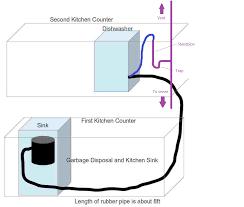 Kitchen How To Install Dishwasher Dishwasher Installer How To - Kitchen sink air gap