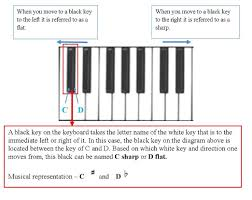 music lessons letter name for on piano keyboard