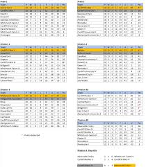 wales premier league table south wales womens hockey