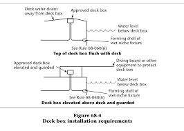 pool question section 68 c e c electrician talk