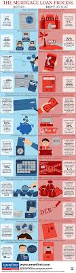 home design do s and don ts dos and don ts infographic free infographic mortgage process