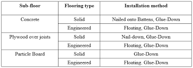 Installing Engineered Hardwood Flooring What Are Your Options For Solid And Engineered Hardwood Flooring