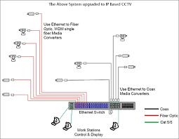 ip connectivity migration etherwan