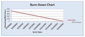 Scrum Burndown Chart Excel Template The Burn Chart An Effective Planning And Tracking Tool
