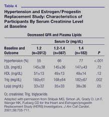 Serum Cr implications of preserving term renal function after renal