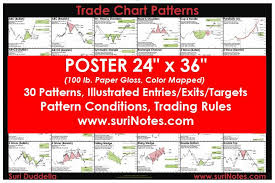 trading pattern shipping chart patterns algo trader pdf