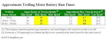 calculating motor run time u2013 trollingmotors net