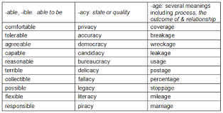 a list of suffixes to strengthen your word building skills