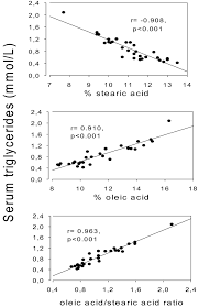 increased serum triglycerides and reduced hdl cholesterol in male