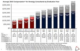 2017 top 705 put top tier consulting compensation coin consultant s mind