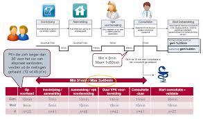 Value Stream Map Visueel Management Stijn Slootmans Projectleider Productive Ward