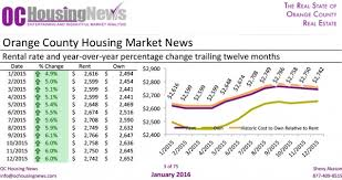 California Real Estate Market Restricted Supply And Improving Economy Boost Sky High California