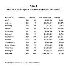 how much is it to go to the zoo lights how much does it really cost to go to an adventist college the