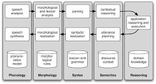 1 language processing and python