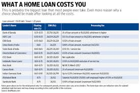 0 Home Loans by What A Home Loan Costs You Livemint