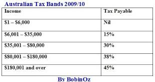 Tax Table 2013 Cost Of Living Australia Income Tax Rates By Bobinoz