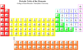Nonmetals In The Periodic Table 1 Structure And Properties Of Metals Chemistry Libretexts